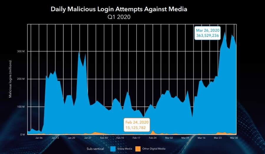 Daily Malicious Login Attempts Against Media 2020 - State of the Internet Report | Akamai Technology